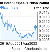 Indian Rupee to British Pound (INR/GBP) 3 years forex chart, featured image