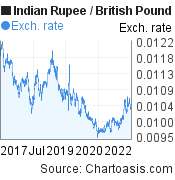 Indian Rupee to British Pound (INR/GBP) 5 years forex chart, featured image