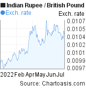 Indian Rupee to British Pound (INR/GBP) 6 months forex chart, featured image