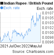 Indian Rupee to British Pound (INR/GBP)  forex chart, featured image