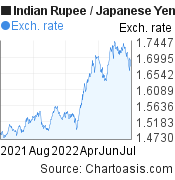 Indian Rupee to Japanese Yen (INR/JPY) 1 year forex chart, featured image