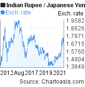 Indian Rupee to Japanese Yen (INR/JPY) 10 years forex chart, featured image