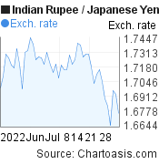 Indian Rupee to Japanese Yen (INR/JPY) 2 months forex chart, featured image