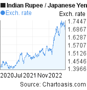 Indian Rupee to Japanese Yen (INR/JPY) 2 years forex chart, featured image