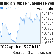 Indian Rupee to Japanese Yen (INR/JPY) 3 months forex chart, featured image