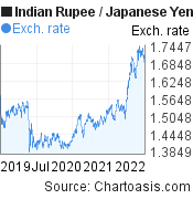 Indian Rupee to Japanese Yen (INR/JPY) 3 years forex chart, featured image