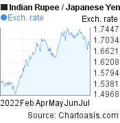Indian Rupee to Japanese Yen (INR/JPY) 6 months forex chart, featured image