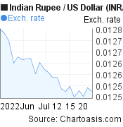 Indian Rupee to US Dollar (INR/USD) 1 month forex chart, featured image