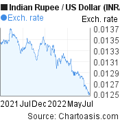 Indian Rupee to US Dollar (INR/USD) 1 year forex chart, featured image