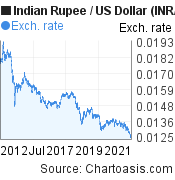 Indian Rupee to US Dollar (INR/USD) 10 years forex chart, featured image