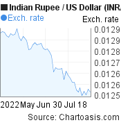 Indian Rupee to US Dollar (INR/USD) 2 months forex chart, featured image