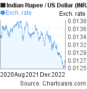 Indian Rupee to US Dollar (INR/USD) 2 years forex chart, featured image