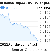 Indian Rupee to US Dollar (INR/USD) 3 months forex chart, featured image