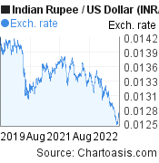 Indian Rupee to US Dollar (INR/USD) 3 years forex chart, featured image