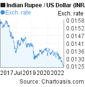 Indian Rupee to US Dollar (INR/USD) 5 years forex chart, featured image