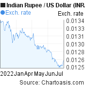 Indian Rupee to US Dollar (INR/USD) 6 months forex chart, featured image
