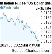 Indian Rupee to US Dollar (INR/USD) forex chart, featured image