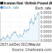 Iranian Rial to British Pound (IRR/GBP) 1 year forex chart, featured image