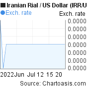 Iranian Rial to US Dollar (IRR/USD) 1 month forex chart, featured image
