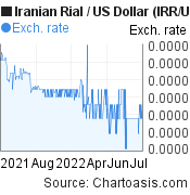 Iranian Rial to US Dollar (IRR/USD) 1 year forex chart, featured image