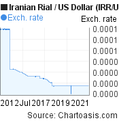 Iranian Rial to US Dollar (IRR/USD) 10 years forex chart, featured image