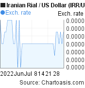 Iranian Rial to US Dollar (IRR/USD) 2 months forex chart, featured image