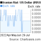 Iranian Rial to US Dollar (IRR/USD) 3 months forex chart, featured image