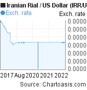 Iranian Rial to US Dollar (IRR/USD) 5 years forex chart, featured image
