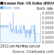 Iranian Rial to US Dollar (IRR/USD) 6 months forex chart, featured image