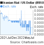 Iranian Rial to US Dollar (IRR/USD) forex chart, featured image