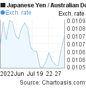 Japanese Yen to Australian Dollar (JPY/AUD) 1 month forex chart, featured image