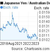 Japanese Yen to Australian Dollar (JPY/AUD) 5 years forex chart, featured image