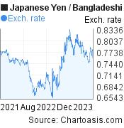 Japanese Yen to Bangladeshi Taka (JPY/BDT) 2 years forex chart, featured image