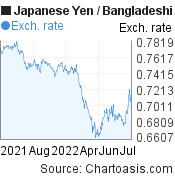 Japanese Yen to Bangladeshi Taka (JPY/BDT) forex chart, featured image