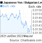Japanese Yen to Bulgarian Leva (JPY/BGN) 1 year forex chart, featured image