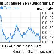 Japanese Yen to Bulgarian Leva (JPY/BGN) 10 years forex chart, featured image