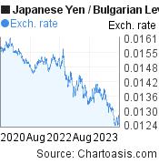 Japanese Yen to Bulgarian Leva (JPY/BGN) 3 years forex chart, featured image