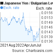 Japanese Yen to Bulgarian Leva (JPY/BGN) forex chart, featured image