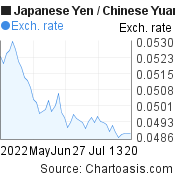 Japanese Yen to Chinese Yuan (Renminbi) (JPY/CNY) 2 months forex chart, featured image