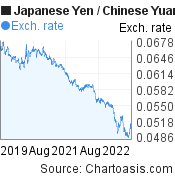 Japanese Yen to Chinese Yuan (Renminbi) (JPY/CNY) 3 years forex chart, featured image