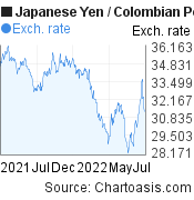 Japanese Yen to Colombian Peso (JPY/COP) forex chart, featured image