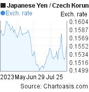 Japanese Yen to Czech Koruna (JPY/CZK) 3 months forex chart, featured image