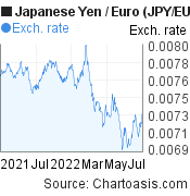 Japanese Yen to Euro (JPY/EUR) forex chart, featured image