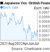 Japanese Yen to British Pound (JPY/GBP) 1 year forex chart, featured image