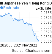 Japanese Yen to Hong Kong Dollar (JPY/HKD) 2 years forex chart, featured image