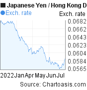 Japanese Yen to Hong Kong Dollar (JPY/HKD) 6 months forex chart, featured image