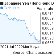 Japanese Yen to Hong Kong Dollar (JPY/HKD) forex chart, featured image