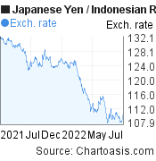 Japanese Yen to Indonesian Rupiah (JPY/IDR) forex chart, featured image