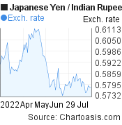 Japanese Yen to Indian Rupee (JPY/INR) 3 months forex chart, featured image