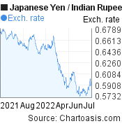 Japanese Yen to Indian Rupee (JPY/INR)  forex chart, featured image